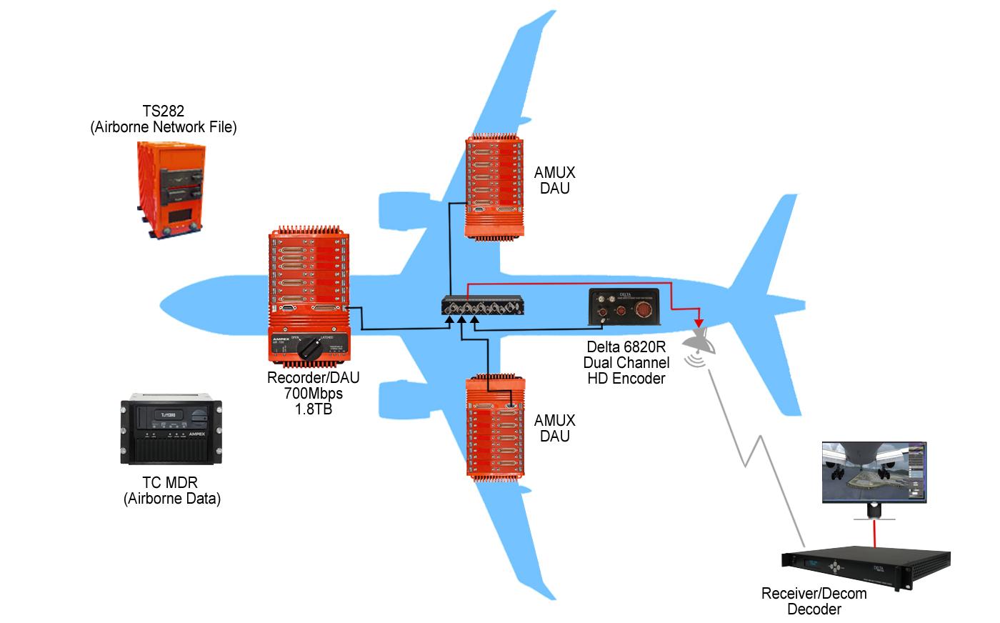 Data-Acquisition-plane