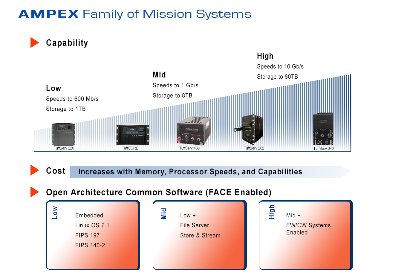 Family-of-Mission-Systems