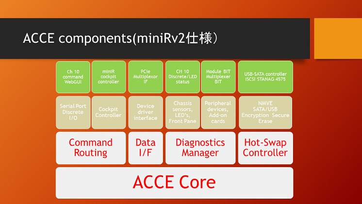 ACCE components